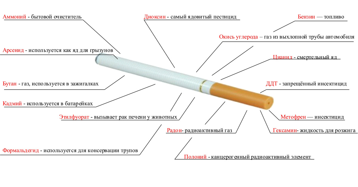 Лекарства для борьбы с курением