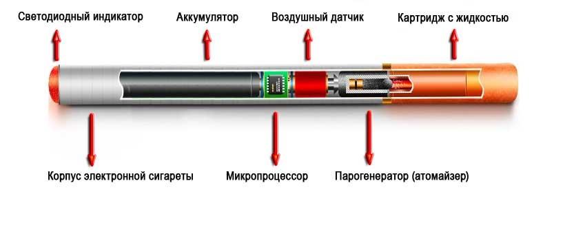 Аккумулятор к электронной сигарете своими руками