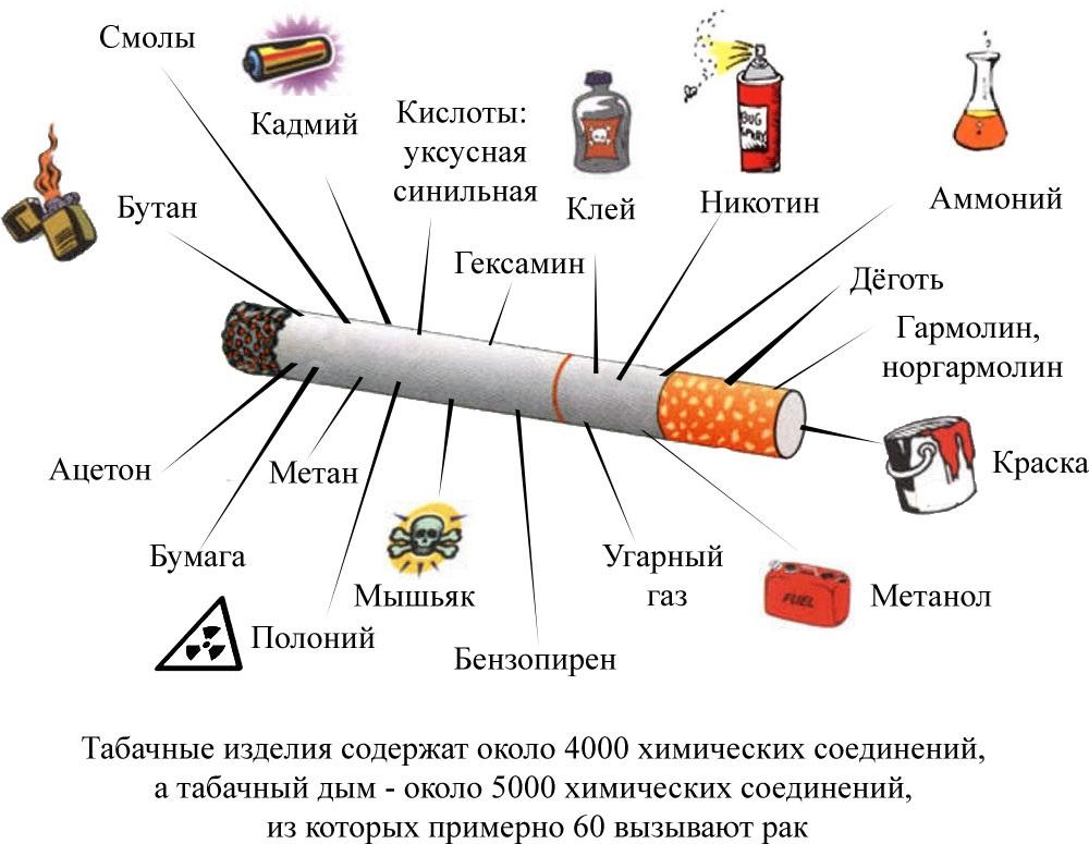 может быть аллергия на сигареты симптомы
